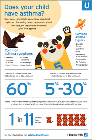 Does your child have asthma? - Mattel Children's Hospital Infographic