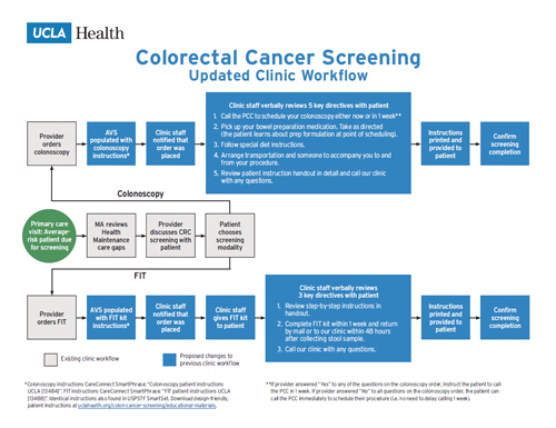 Quality Improvement Efforts Colon Cancer Screening Ucla Health