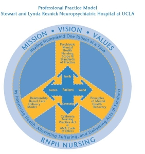 professional practice model - RNPH Nursing. UCLA Dept of Nursing.
